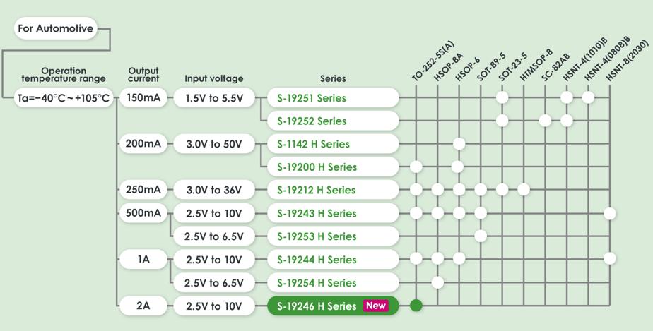 automotive-voltage-regulator_lineup