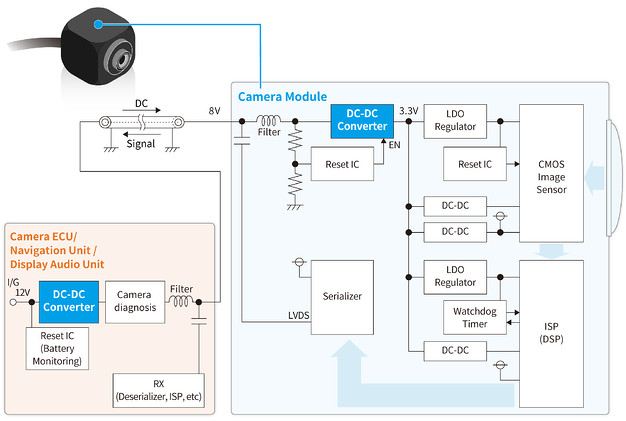 S-19914/15: Block diagram of automotive camera