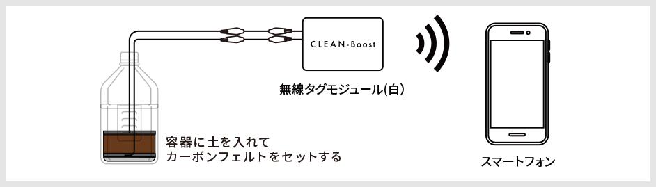 簡易的な接続例