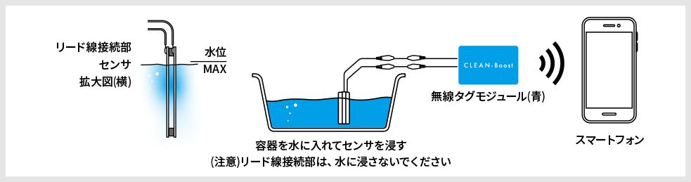 簡易的な実験の接続例