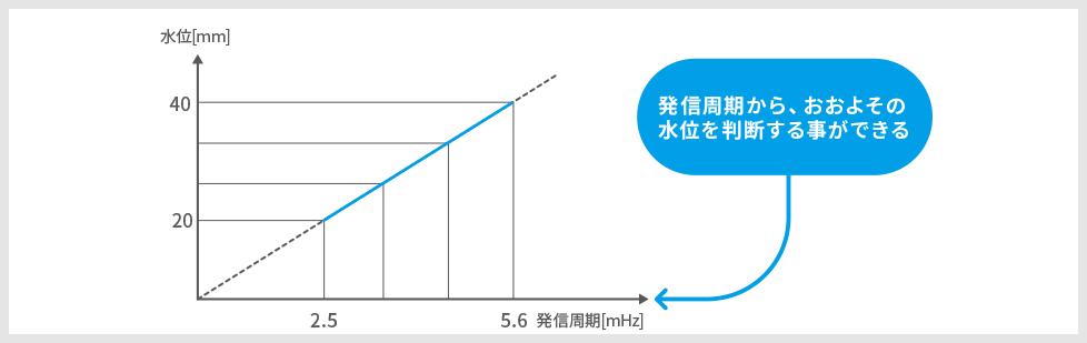 水位検出実験、グラフ