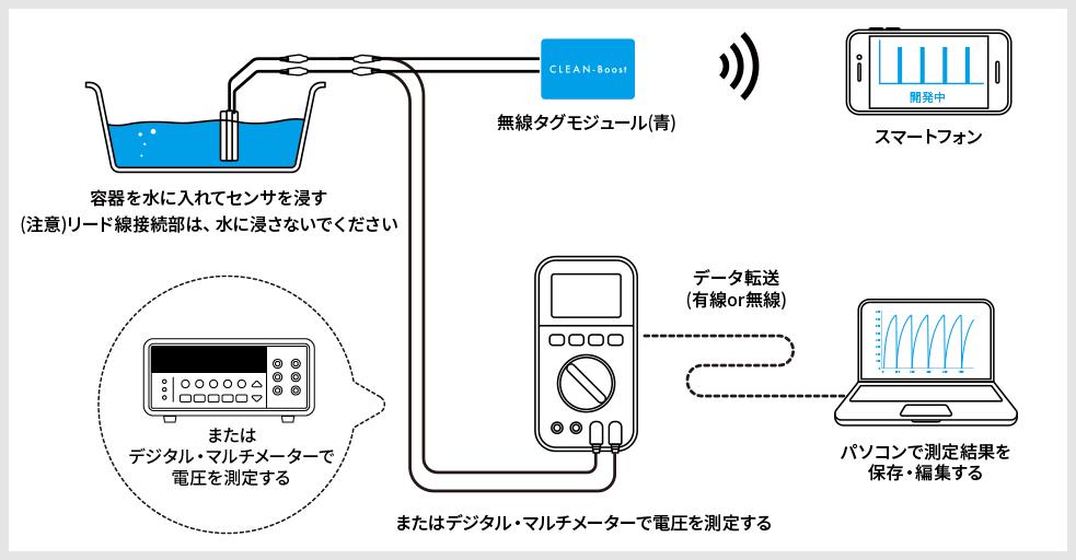 マルチメータを使った簡易的な発信周期の測定方法