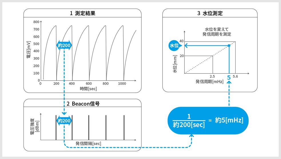 測定結果の編集、発信周期の変換