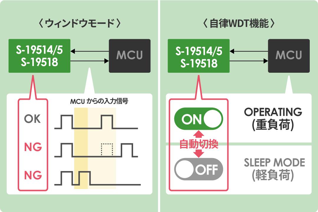 「タイムアウトモード」と「自律WDT機能」でMCUの異常を高精度に検出