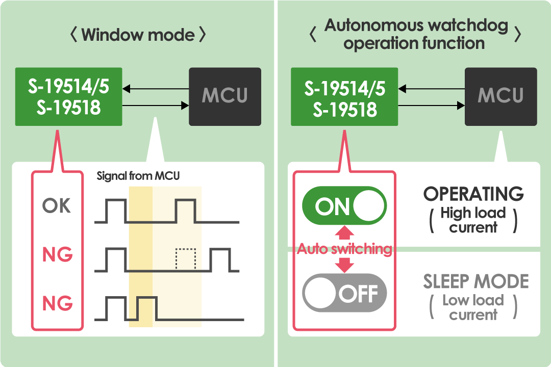 High-accuracy detection of MCU faults by [Time-out mode] and [autonomous watchdog operation function]