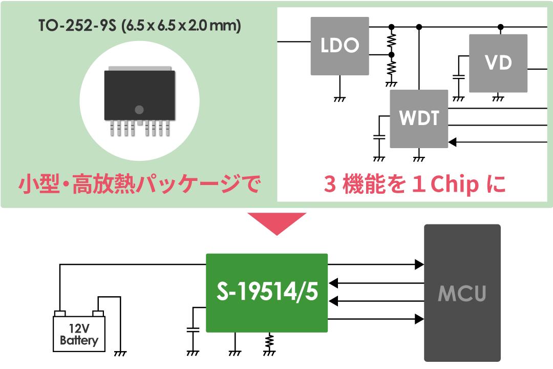 3つの機能を1Chipに。省スペース化に、高放熱小型パッケージが貢献