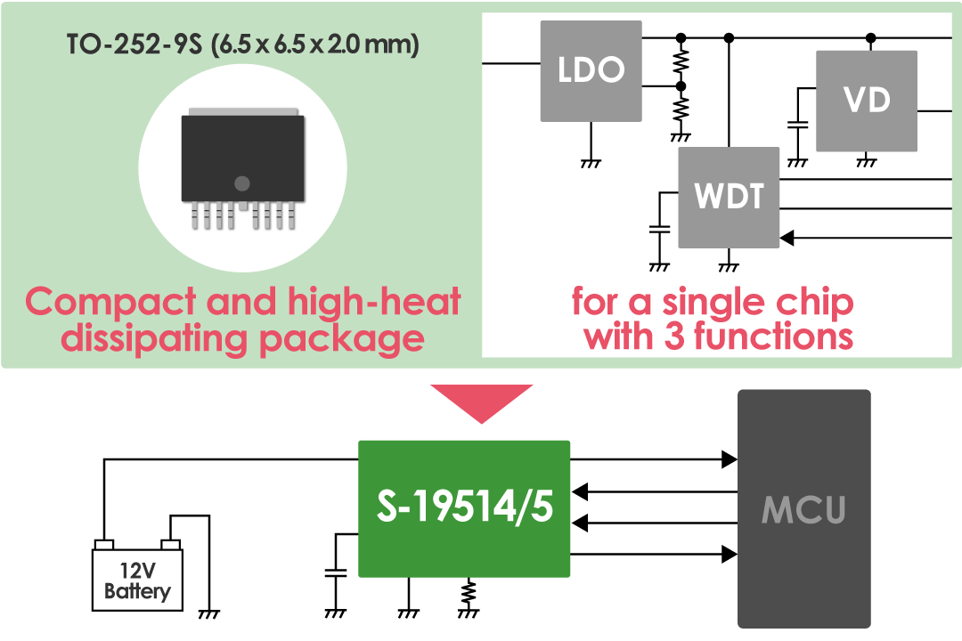 Single chip with three functions saves space.The both compact and high-heat dissipating TO-252-9S package resolves the heat problem