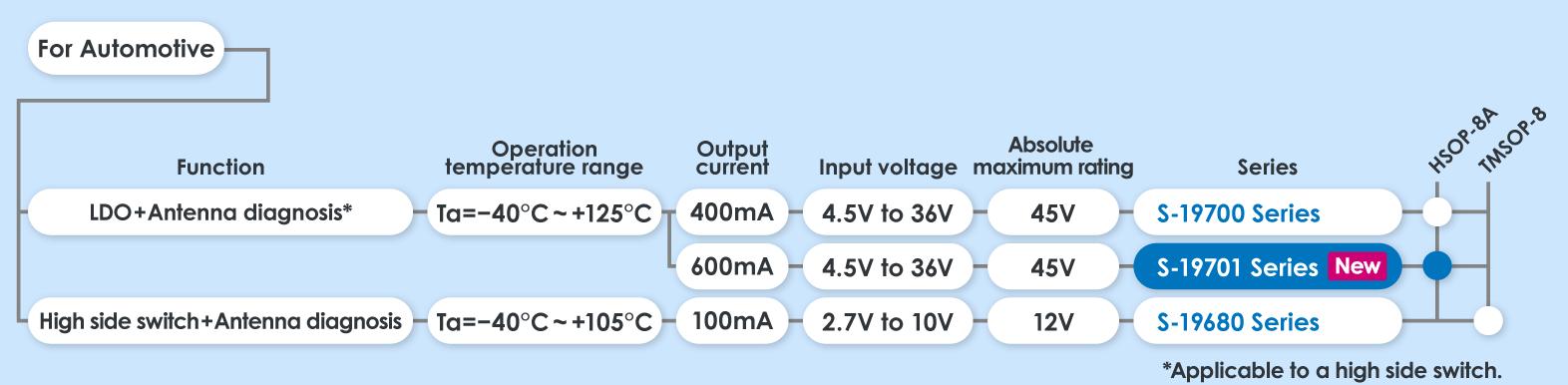 automotive-antenna-diagnosis_lineup