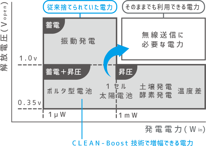 CLEAN-Boost®技術が扱うエネルギー図