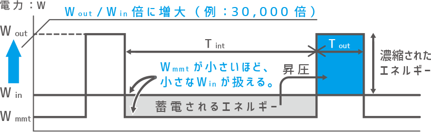CLEAN-Boost® クリーンブースト原理