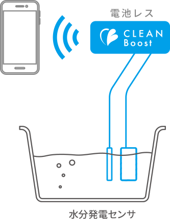 水分発電センサ