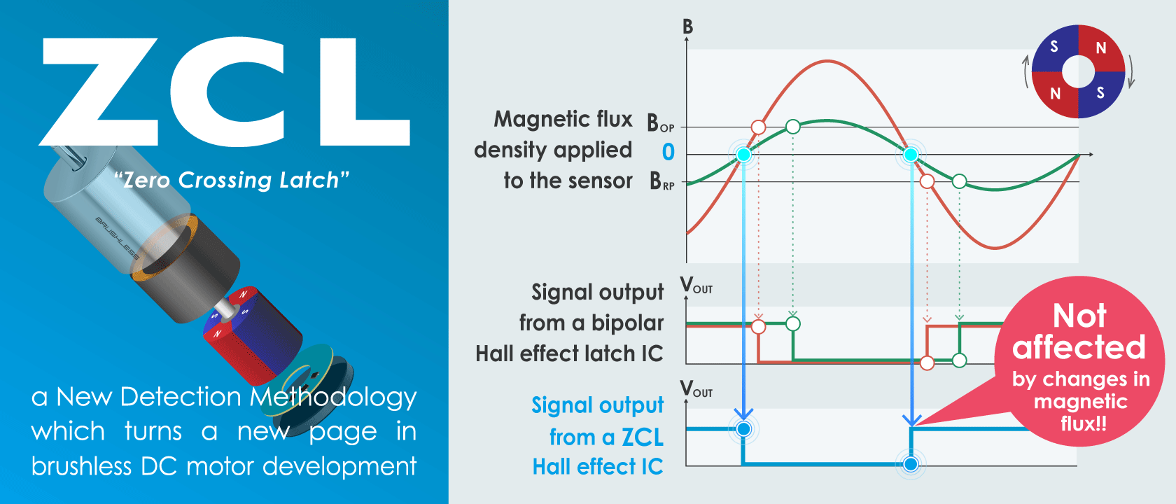 ZCL - a New Detection Methodology which turns a new page in brushless DC motor development